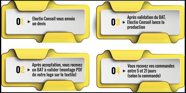 Impression cartes de visite, logo, bache, flyers, depliant Electio Conseil Vierzon et Bourges
